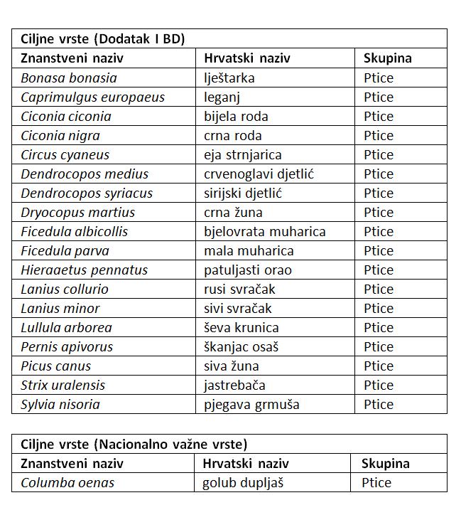 ciljne vrste Bilogora i Kalničko gorje